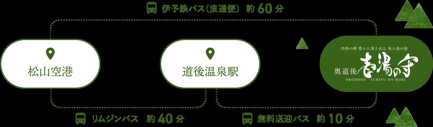 松山空港・道後温泉からのアクセス