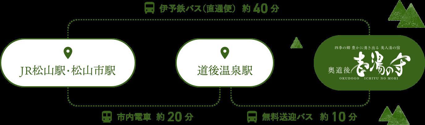 JR松山駅・道後温泉からのアクセス