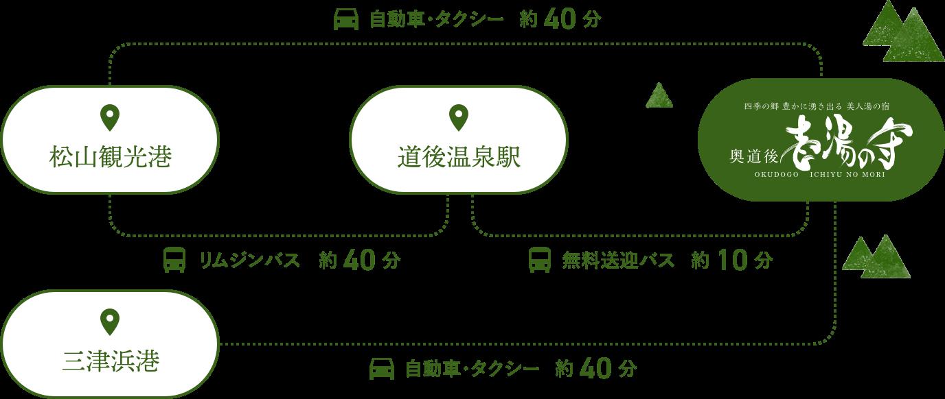 松山観光港・道後温泉からのアクセス