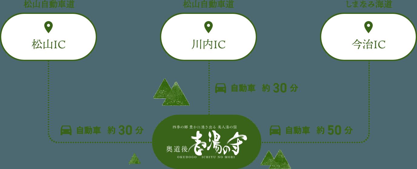 松山自動車道・しまなみ街道からのアクセス